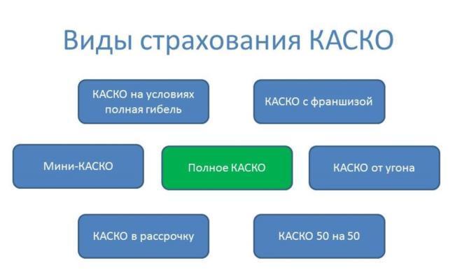 КАСКО — виды полисов автострахования