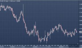 Торги доллара в реальном времени